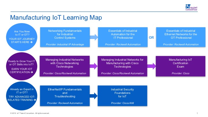 Manufacturing IoT Learning Map   IoT Talent Consortium